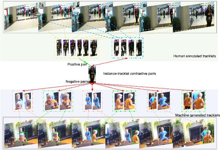 Figure 1 for Semi-TCL: Semi-Supervised Track Contrastive Representation Learning