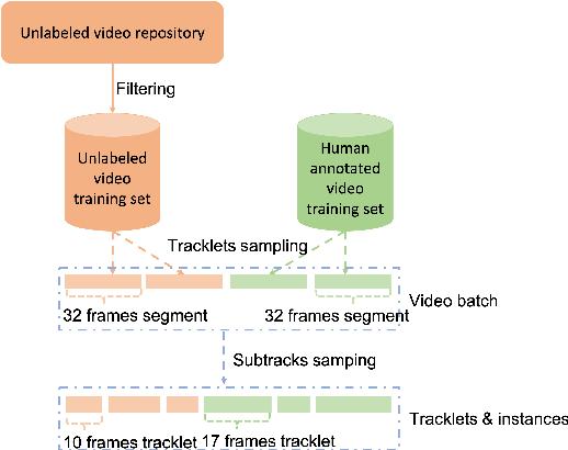 Figure 3 for Semi-TCL: Semi-Supervised Track Contrastive Representation Learning