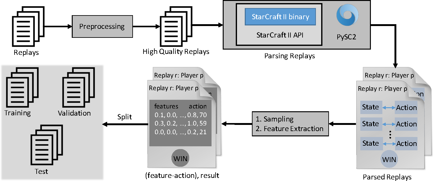 Figure 1 for MSC: A Dataset for Macro-Management in StarCraft II