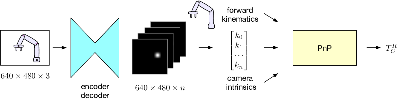 Figure 1 for Camera-to-Robot Pose Estimation from a Single Image