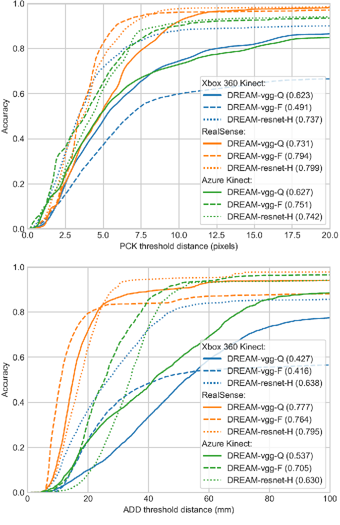 Figure 4 for Camera-to-Robot Pose Estimation from a Single Image