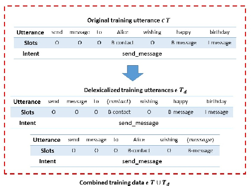 Figure 2 for Iterative Delexicalization for Improved Spoken Language Understanding