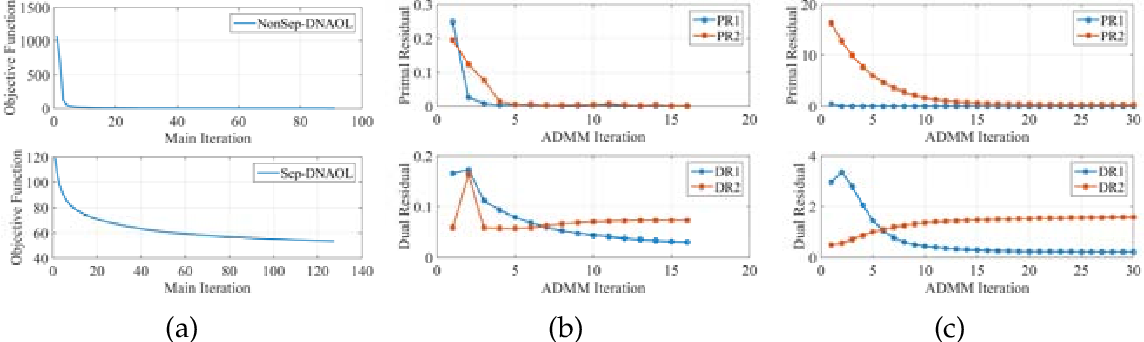 Figure 2 for Discriminative Nonlinear Analysis Operator Learning: When Cosparse Model Meets Image Classification