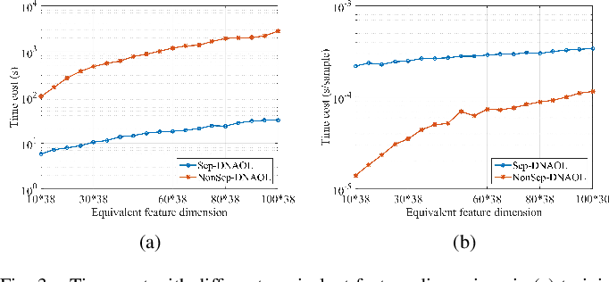 Figure 3 for Discriminative Nonlinear Analysis Operator Learning: When Cosparse Model Meets Image Classification