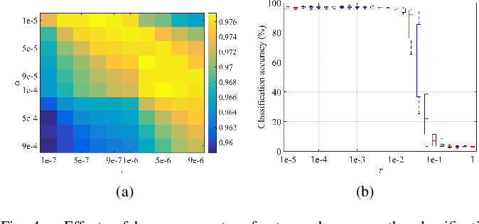 Figure 4 for Discriminative Nonlinear Analysis Operator Learning: When Cosparse Model Meets Image Classification