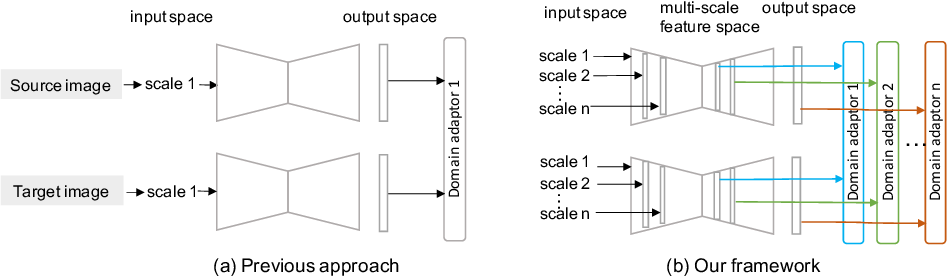 Figure 3 for CADA: Multi-scale Collaborative Adversarial Domain Adaptation for Unsupervised Optic Disc and Cup Segmentation