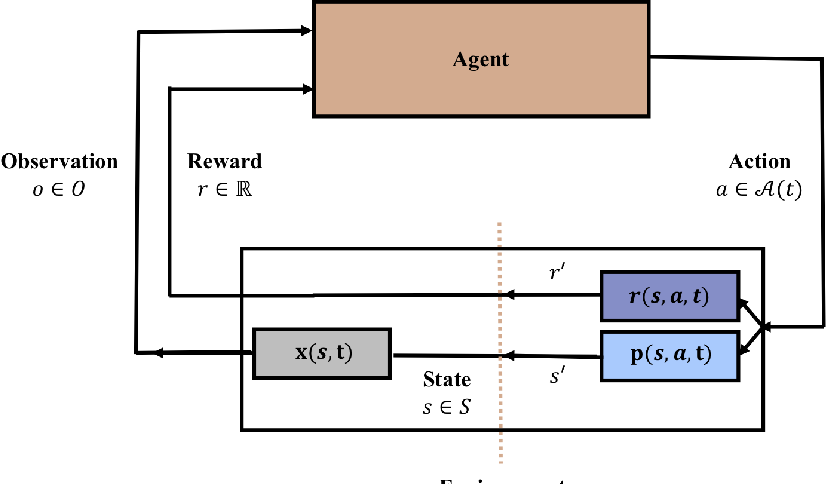 Figure 1 for Towards Continual Reinforcement Learning: A Review and Perspectives
