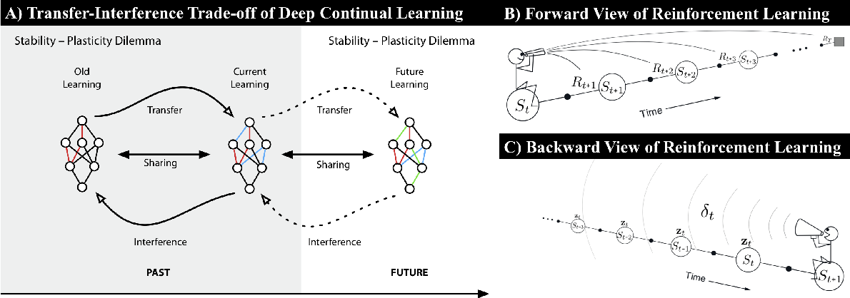 Figure 3 for Towards Continual Reinforcement Learning: A Review and Perspectives