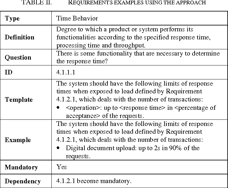 Approach To Define A Non Functional Requirements Elicitation Guide