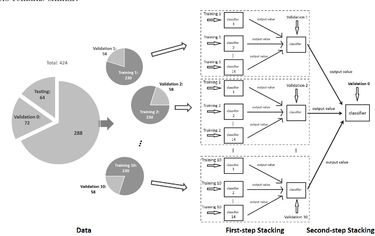 Figure 1 for Ensemble machine learning approach for screening of coronary heart disease based on echocardiography and risk factors