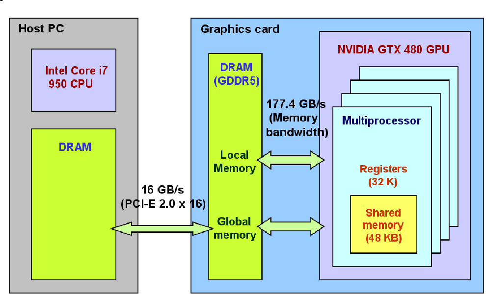 Figure 6 from A Real-Time Capable Software-Defined Receiver Using
