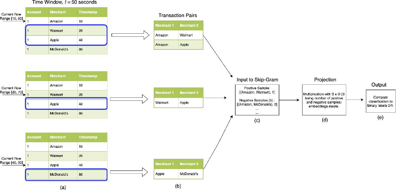 Figure 1 for DeepTrax: Embedding Graphs of Financial Transactions