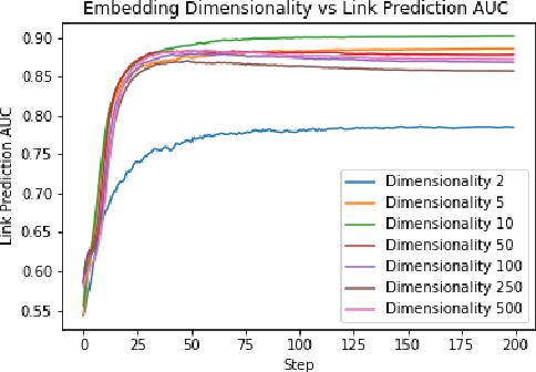 Figure 2 for DeepTrax: Embedding Graphs of Financial Transactions