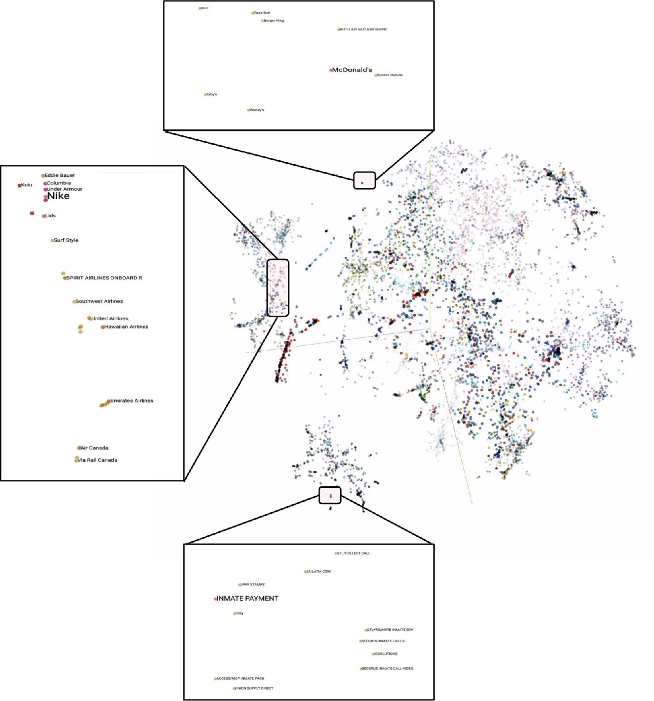 Figure 3 for DeepTrax: Embedding Graphs of Financial Transactions