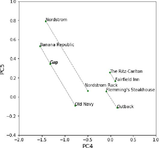 Figure 4 for DeepTrax: Embedding Graphs of Financial Transactions