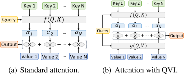 Figure 1 for Improving Attention Mechanism with Query-Value Interaction