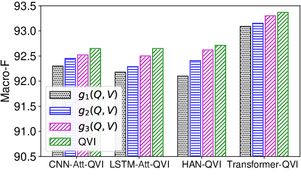 Figure 4 for Improving Attention Mechanism with Query-Value Interaction