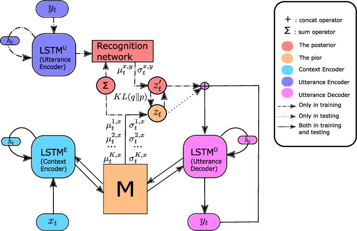 Figure 3 for Variational Memory Encoder-Decoder