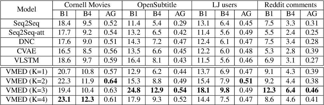 Figure 2 for Variational Memory Encoder-Decoder