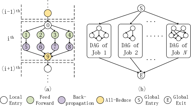 Figure 3 for Communication Contention Aware Scheduling of Multiple Deep Learning Training Jobs