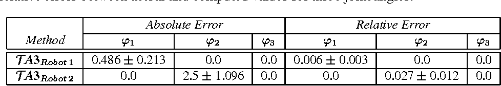 Table 7: Robotic domain – Statistical results with 95% confidence level. Absolute and relative errors between actual and computed values for three joint angles.