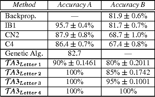 Table 8: Character recognition domain – Statistical results with 95% confidence level. Percentage of correct letter classifications over 20 random trials using 20,000 and 2,000 cases (accuracy A and B).