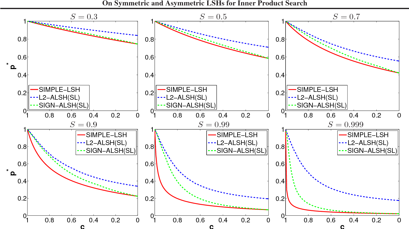 Figure 1 for On Symmetric and Asymmetric LSHs for Inner Product Search