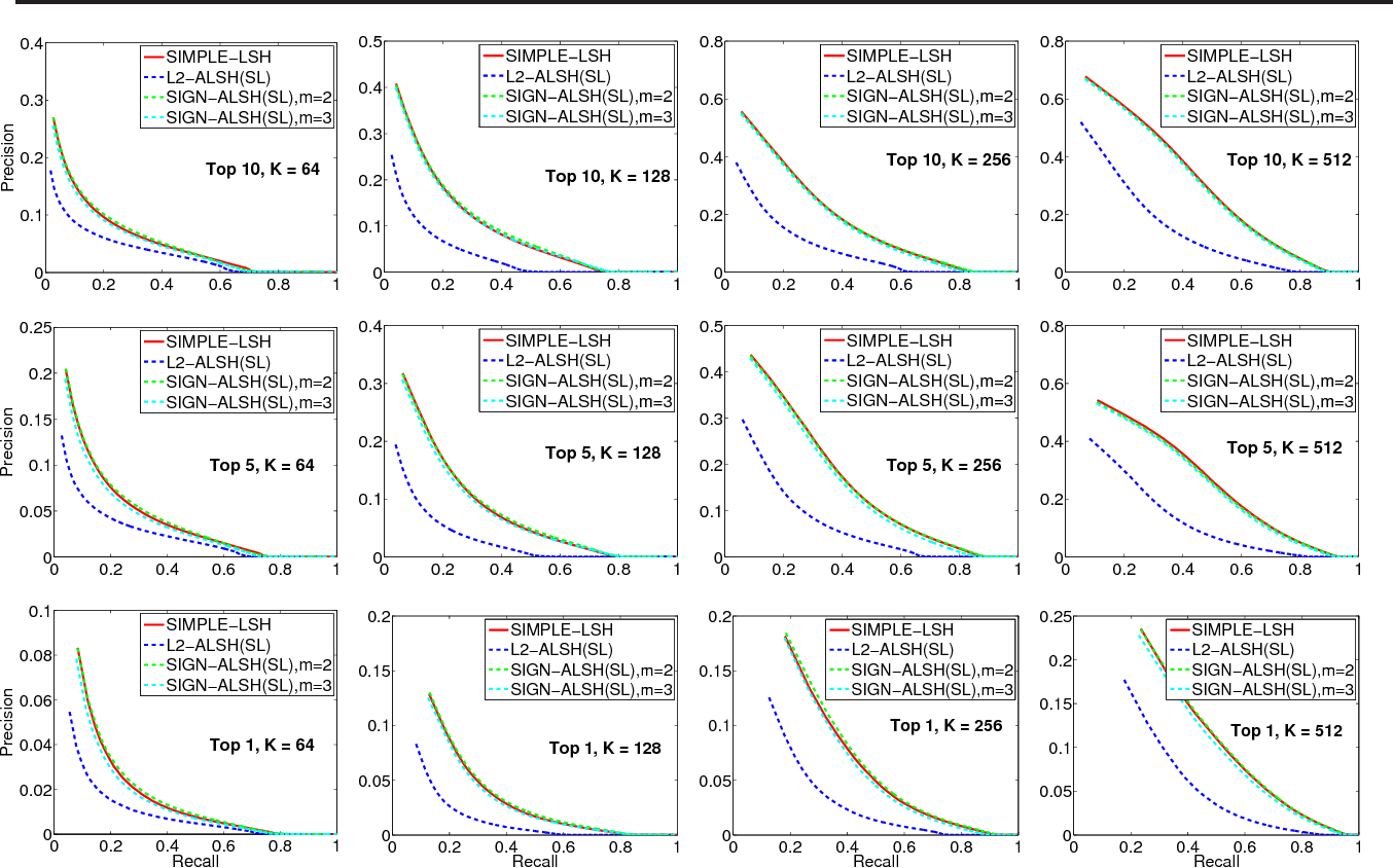 Figure 2 for On Symmetric and Asymmetric LSHs for Inner Product Search