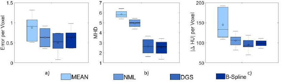 Figure 2 for An Investigation of Feature-based Nonrigid Image Registration using Gaussian Process