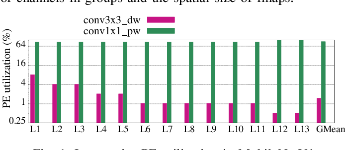 Figure 1 for DRACO: Co-Optimizing Hardware Utilization, and Performance of DNNs on Systolic Accelerator