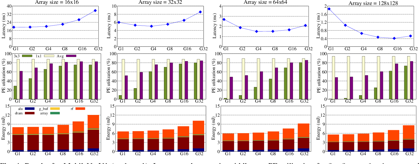 Figure 4 for DRACO: Co-Optimizing Hardware Utilization, and Performance of DNNs on Systolic Accelerator