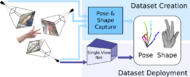 Figure 1 for FreiHAND: A Dataset for Markerless Capture of Hand Pose and Shape from Single RGB Images