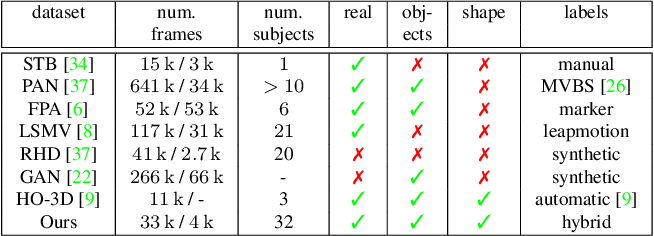 Figure 4 for FreiHAND: A Dataset for Markerless Capture of Hand Pose and Shape from Single RGB Images