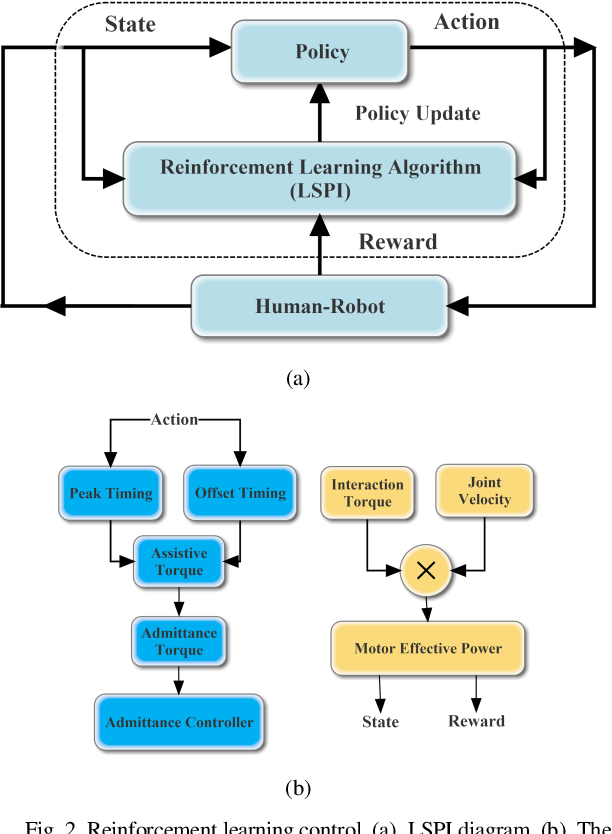 Figure 2 for A Data-Driven Reinforcement Learning Solution Framework for Optimal and Adaptive Personalization of a Hip Exoskeleton