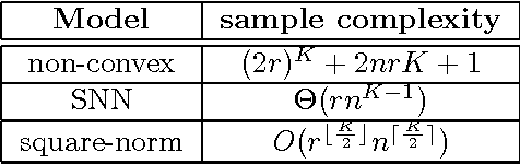 Figure 4 for Square Deal: Lower Bounds and Improved Relaxations for Tensor Recovery