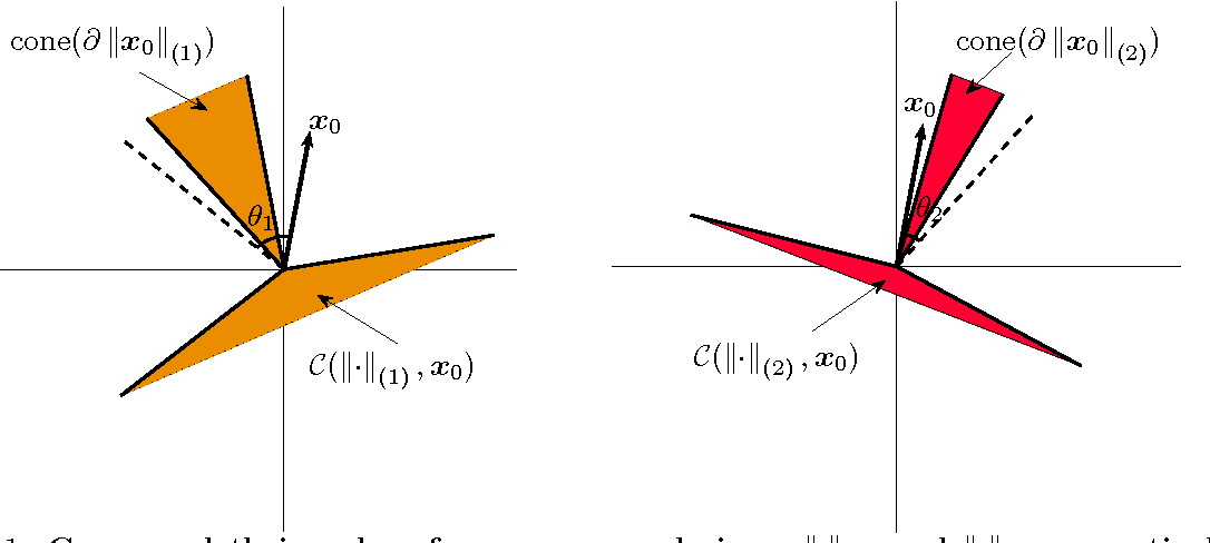 Figure 1 for Square Deal: Lower Bounds and Improved Relaxations for Tensor Recovery