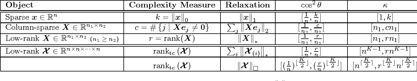Figure 2 for Square Deal: Lower Bounds and Improved Relaxations for Tensor Recovery