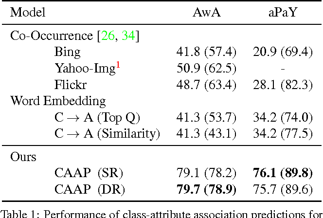 Figure 2 for Recovering the Missing Link: Predicting Class-Attribute Associations for Unsupervised Zero-Shot Learning