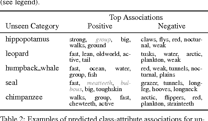 Figure 4 for Recovering the Missing Link: Predicting Class-Attribute Associations for Unsupervised Zero-Shot Learning