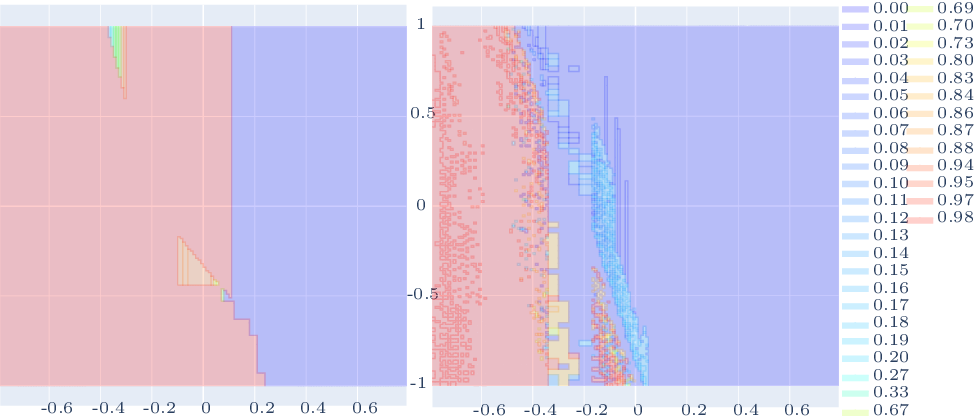 Figure 2 for Probabilistic Guarantees for Safe Deep Reinforcement Learning