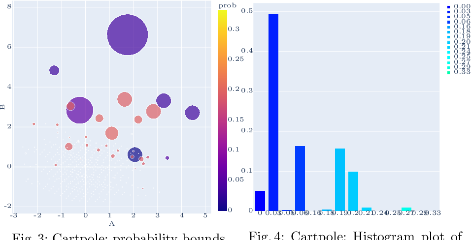 Figure 3 for Probabilistic Guarantees for Safe Deep Reinforcement Learning