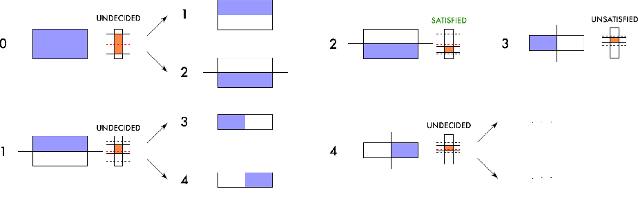 Figure 1 for Probabilistic Guarantees for Safe Deep Reinforcement Learning