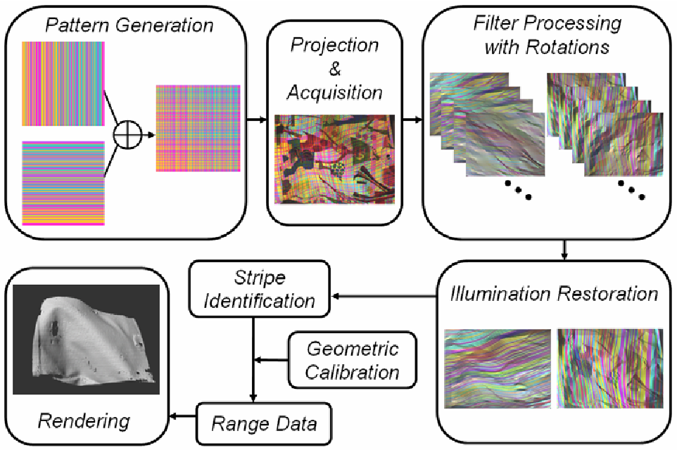 Figure 2 for Color-Stripe Structured Light Robust to Surface Color and Discontinuity