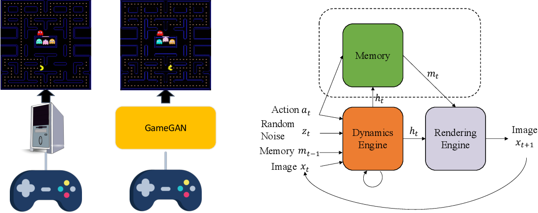 Figure 3 for Learning to Simulate Dynamic Environments with GameGAN