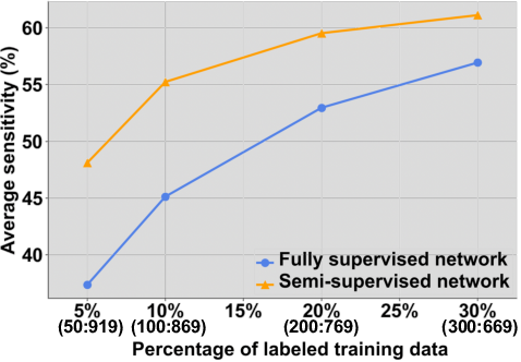 Figure 3 for Hetero-Modal Learning and Expansive Consistency Constraints for Semi-Supervised Detection from Multi-Sequence Data