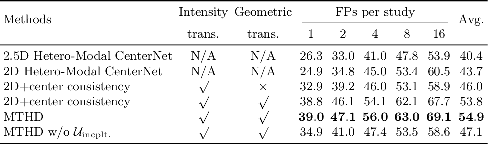 Figure 4 for Hetero-Modal Learning and Expansive Consistency Constraints for Semi-Supervised Detection from Multi-Sequence Data