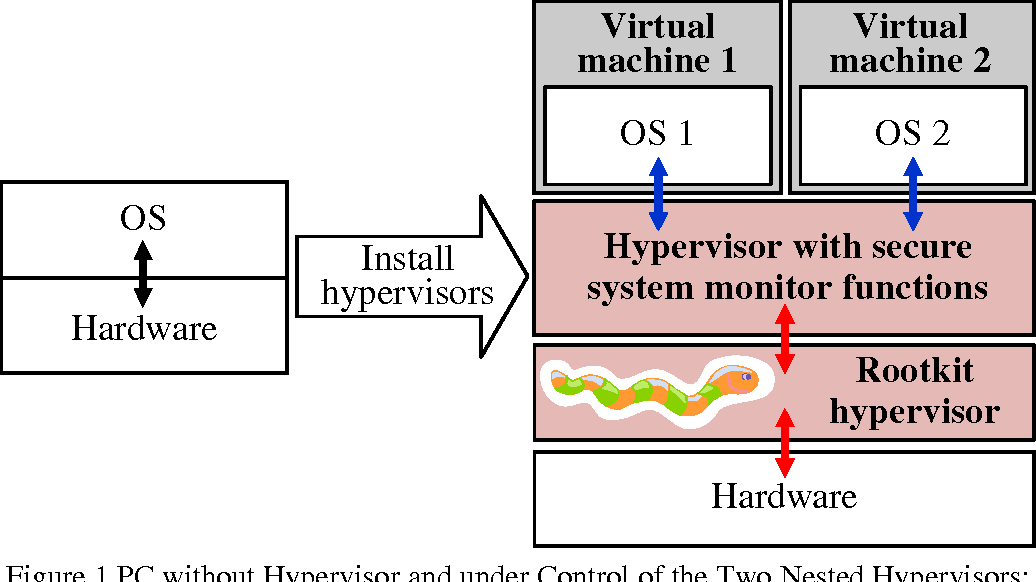 PDF] Two Challenges of Stealthy Hypervisors Detection: Time Cheating