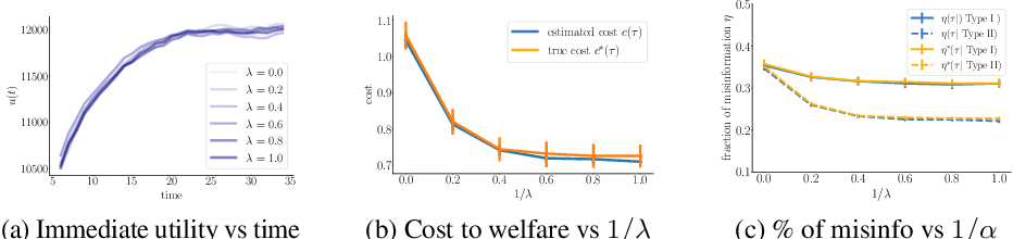 Figure 1 for Consequential Ranking Algorithms and Long-term Welfare