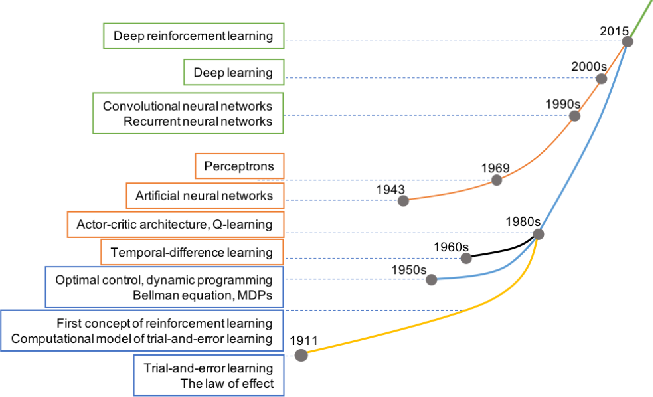Figure 1 for Deep Reinforcement Learning for Multi-Agent Systems: A Review of Challenges, Solutions and Applications