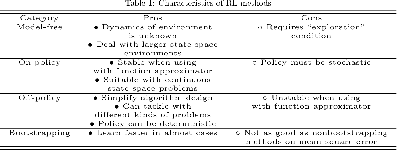 Figure 2 for Deep Reinforcement Learning for Multi-Agent Systems: A Review of Challenges, Solutions and Applications